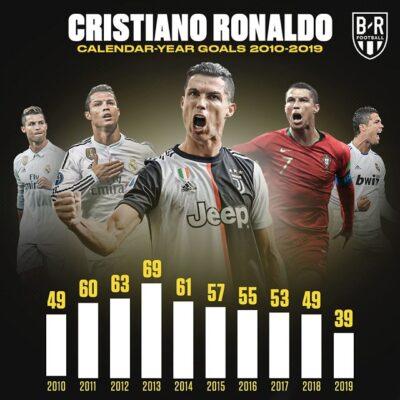 Thành tích ghi bàn của Ronaldo rất ấn tượng